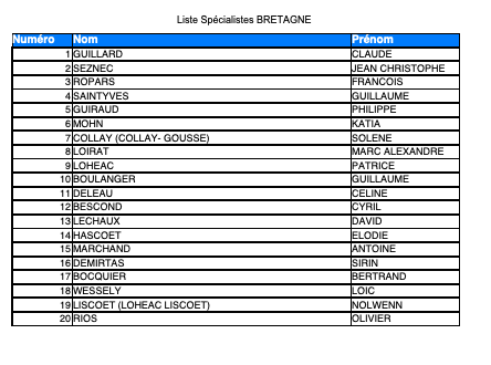 Liste Spécialistes URPS 2021 UFMLS BRETAGNE
