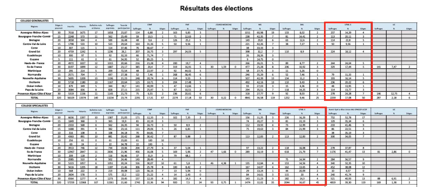Résultats des élections URPS 2021